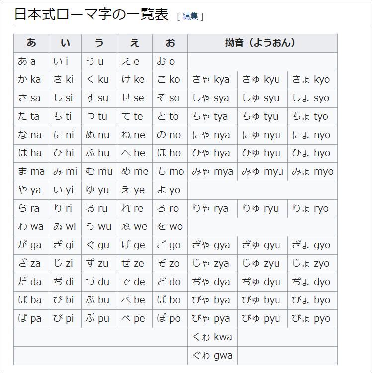 日本式ローマ字